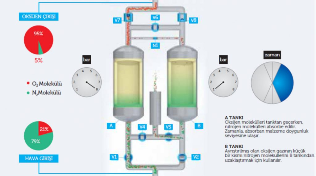 Oksijen Jeneratörü